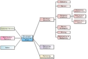 Example strategic marketing plan mind map