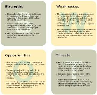 Example SWOT diagram