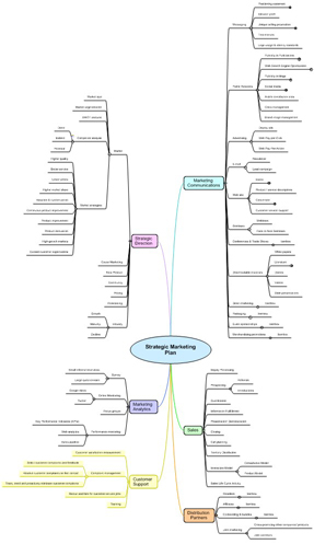 Strategic marketing mind map - expanded
