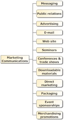 Marcom Strategy Programs