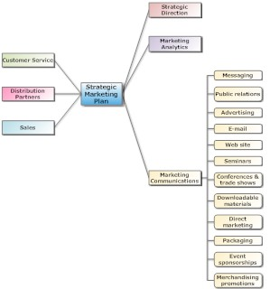 Marketing communications (Marcom) mind map