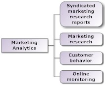 Market analytics for strategic marketing plan mind map