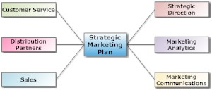 Strategic marketing mind map overview